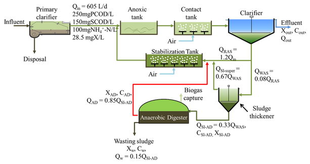 Wastewater Treatment Biodesign Swette Center For